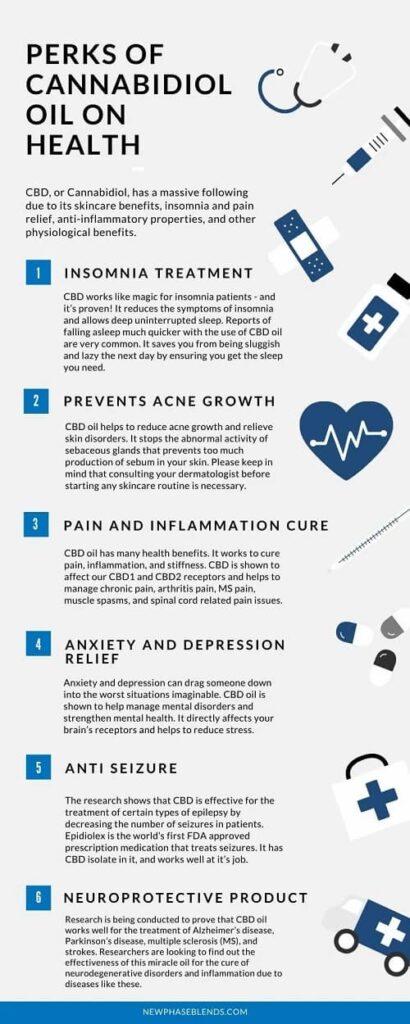 CBD info chart
